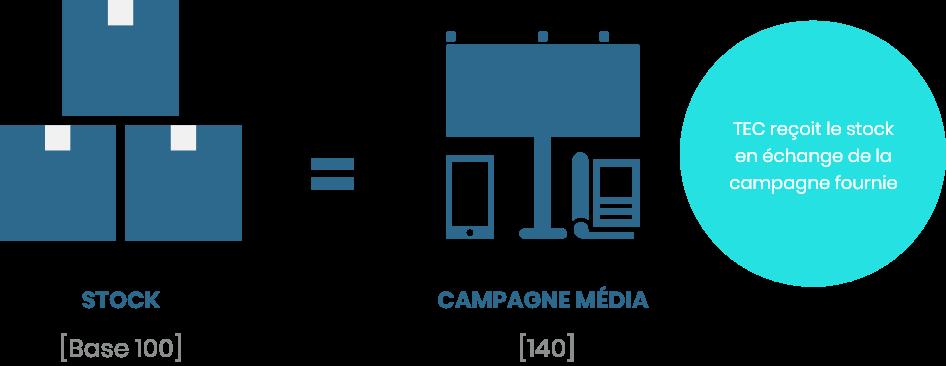Campagne média sans budget